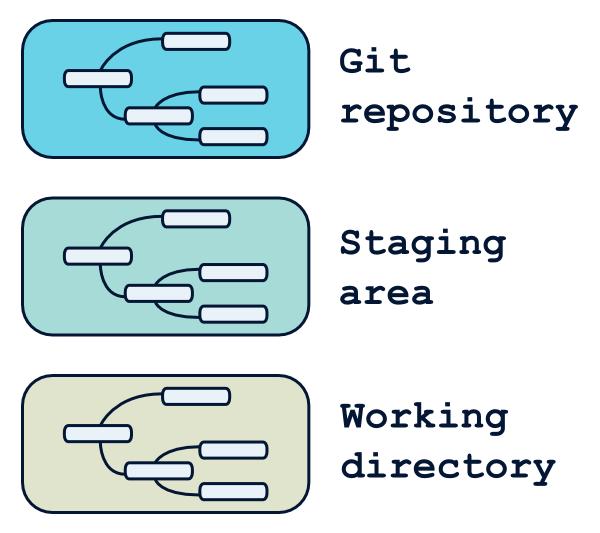 Les trois zones d'un projet git