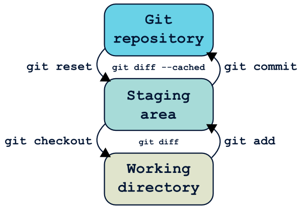 Commandes du workflow de base git