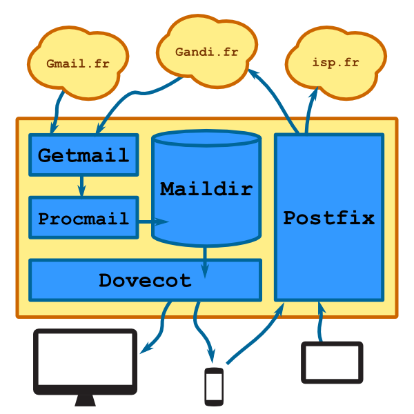 Mail_architecture_inside